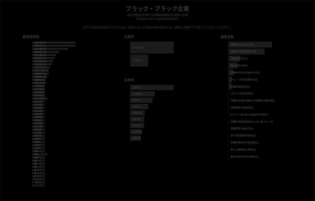 ブラック企業サイト
